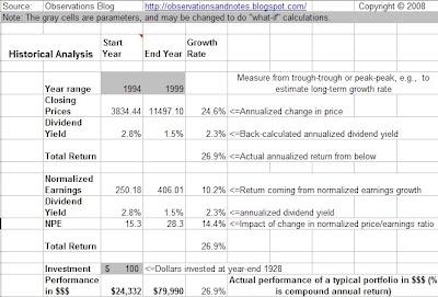 Model breaks out 1990's bull market returns into earnings, dividends, p/e change