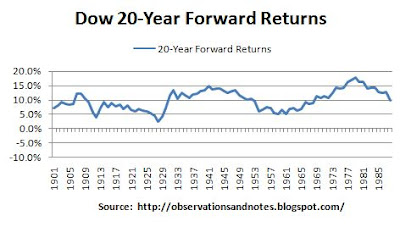 100 years of stock market (Dow) rolling 20-year returns (since 1900)