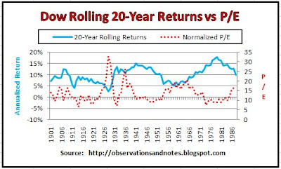 Stock market history: valuation vs next 20-year performance