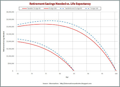 Retirement planning: Savings needed vs life expectancy graph