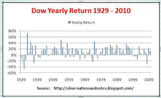 DJIA (Dow Jones Index) long-term annual stock market performance 1929 - 2010