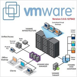 VMWare View 3.0.0.127642