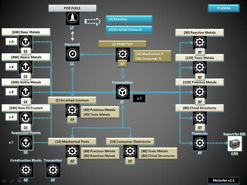 Eve Pi Chart | New Calendar Template Site