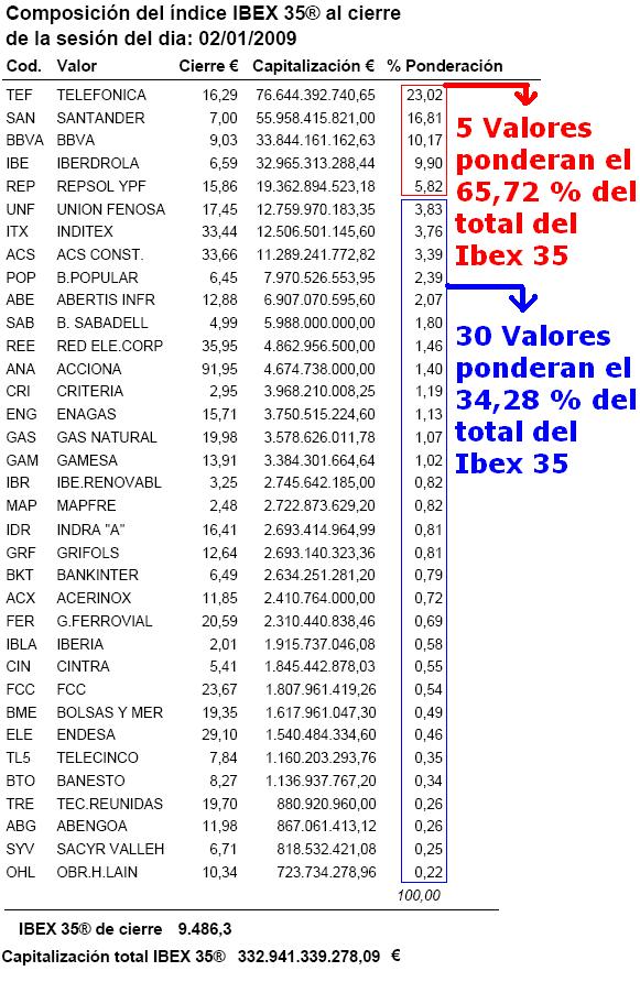 Ponderacion y Valores del Ibex 35