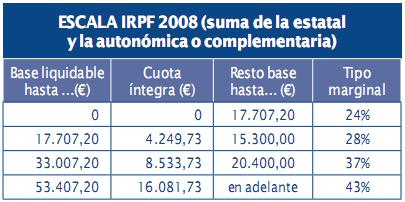 Tramos IRPF 2.009 (ejercicio 2.008)