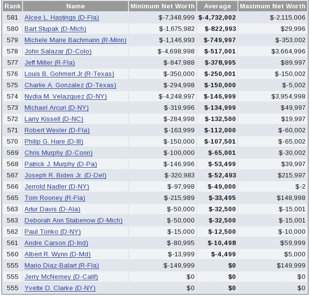 OpenSecrets: Congress Lowest Net Worth 2007 (click to enlarge)