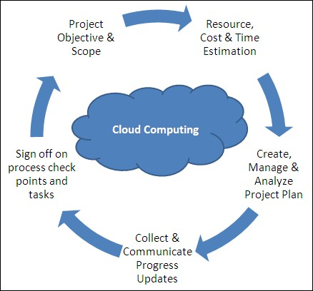 Is Cloud Computing Changing Project Management Online Database