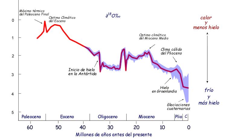 temperaturas_globales_últimos_65_millones_de_años