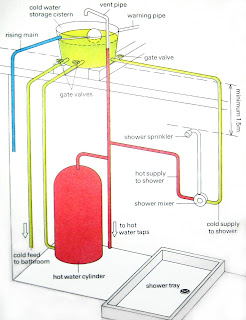 ... from the storage cistern to the water heater tank. The hot water flows through the hot water outlet to the hot water pipe run to the parts of the house.  sc 1 st  P loy 6 2 0 & P l o y 6 2 0: Connection to hot and cold water
