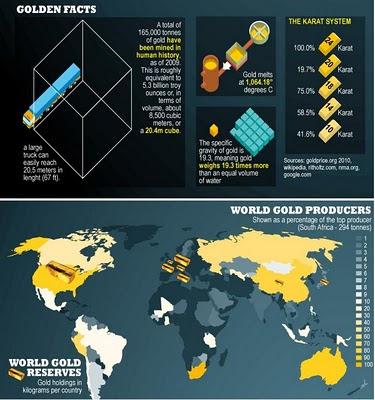 cual es la cantidad total y el origendel oro  del mundo