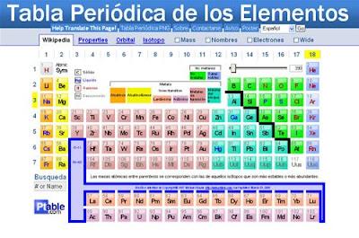 Blog de qumica historia de la tabla periodica historia de la tabla periodica urtaz Images
