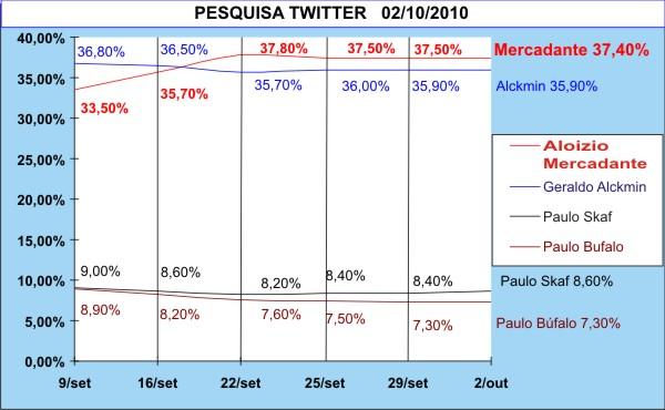 grafico pesquisa twwiter mercadante em primeiro lugar