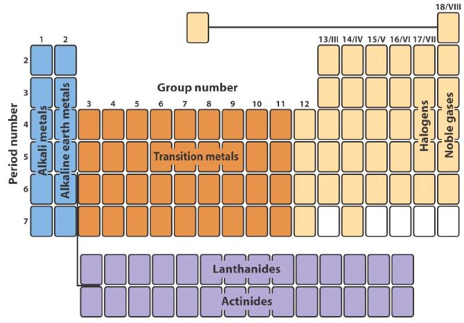 Science education groups of periodic table urtaz