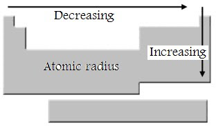 trends in atomic radius in the periodic table - Periodic Table Atomic Radius Trend