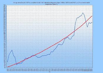 Bogár László - Egy keresőre jutó GDP és reálbér közötti olló 1950-2005 Mo.-on, 2%-os trendvonallal