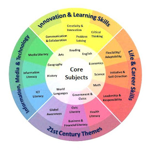 an analysis of the 21st century skills necessary for students To meet the common core state standards, students must develop the 21st-century skills needed for college and career success districts must adapt their curriculum to ensure students are being taught these digital skills.