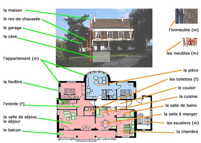 apprends le fran ais les pi ces de la maison. Black Bedroom Furniture Sets. Home Design Ideas