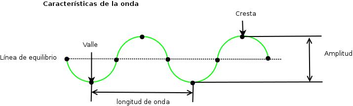 external image Onda-caracteristicas.png