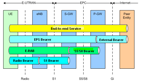 Learning lte lte bearer service architecture for Architecture lte