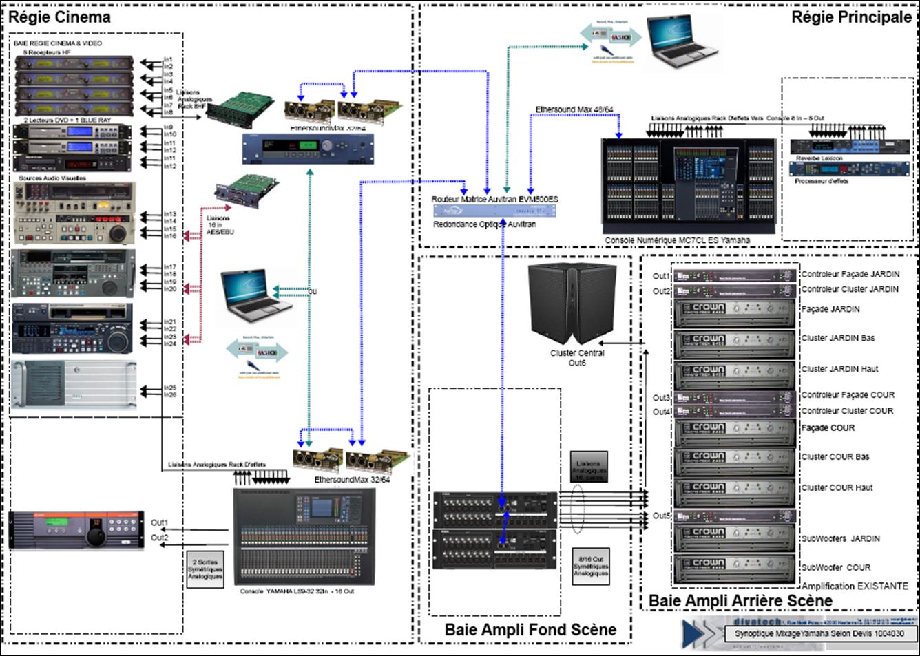 Auvitran audio networking solutions december 2010 for Architecture reseau