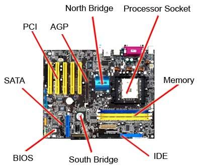Fungsi Motherboard dan Perkembangannya Motherboard