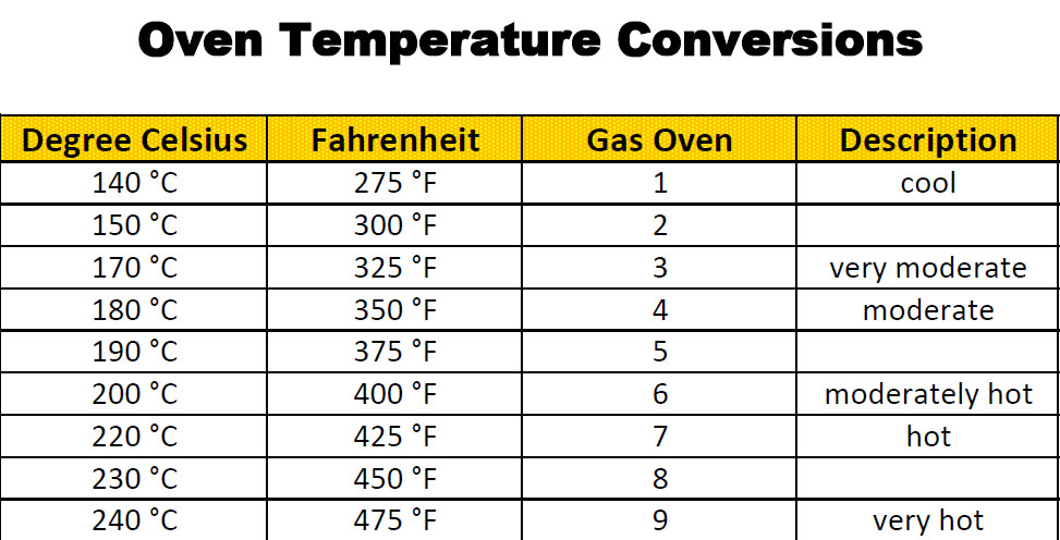 Baking & Cooking For Beginners: Oven Temperature Conversion Chart