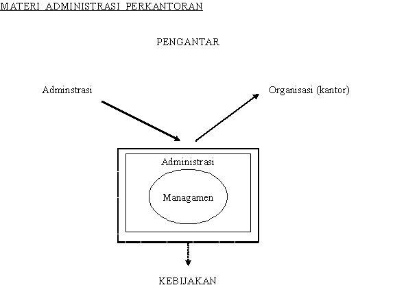 Materi Administrasi Perkantoran Materi Pelajaran Komplit