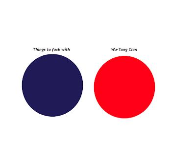Holyjuan Wu Tang Clan Venn Diagram