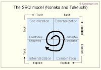Modello SECI di Nonaka Takeusci, 1995
