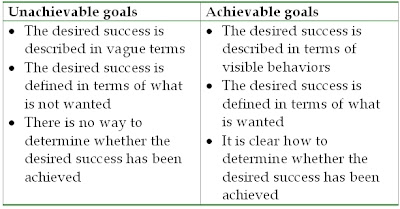 defining the goals to my success and the route to achieving them Step 21 design action plan: goals, objectives, &  foundations of success, will beale  them (together, your goals, objectives, and activities comprise your .