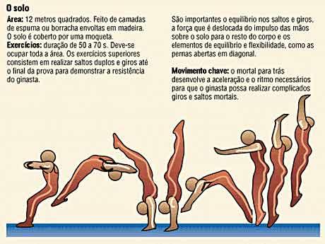 regras de ginastica