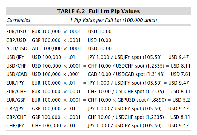 Forex 1 pip value
