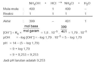 contoh soal kimia SMA pengenceran larutan