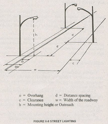 Electrical Design 1 Illumination Calculation And Design