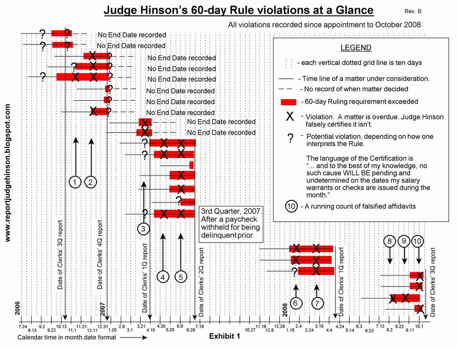 Exhibit 1. Judge Hinson's 60 day rule violatoins at a glance