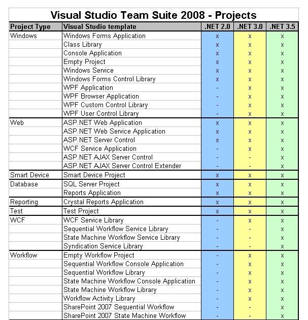 IT Architecture: Visual Studio Team Suite 2008 Project Templates Overview (C