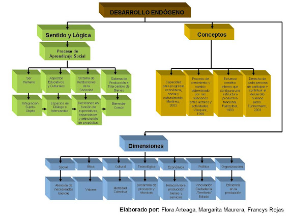 Mapa Desarrollo Endógeno