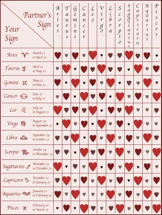 leo love compatibility chart: Compatibility charts astrology free astrology love chart choice