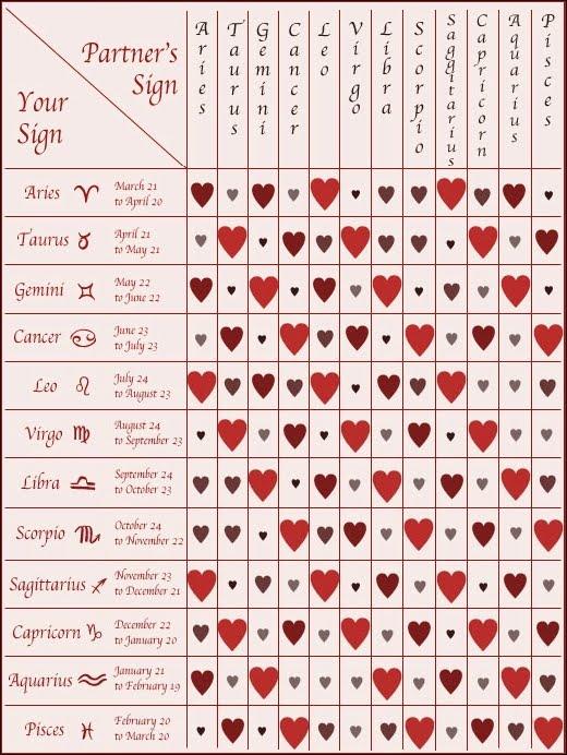 love compatibility. Zodiac Compatibility Chart