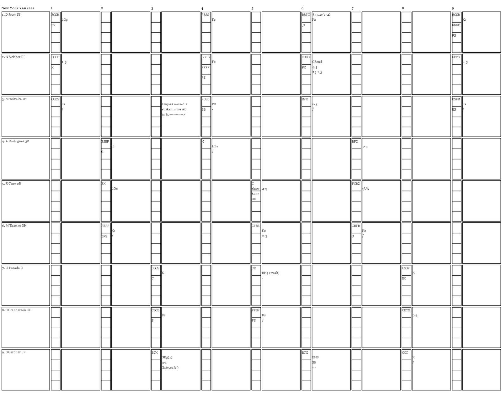 From The Internet Baseball Scorecard