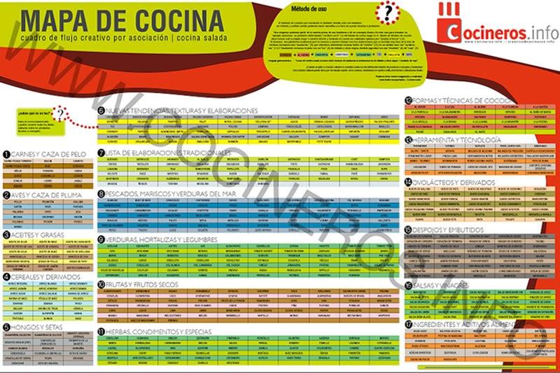 Man man mapa de flujos creativos de cocina salados en pdf for Pdf de cocina