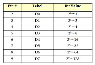Parallel Port Data Table