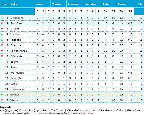 Classificação da Liga Vitalis 2008/2009 à 7ª jornada