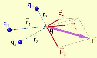principio superposición fuerza eléctrica