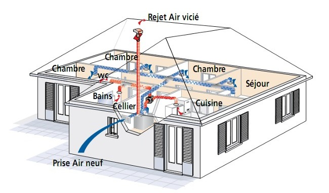 Pour un monde durable et quitable la maison passive for Aeration maison sans vmc