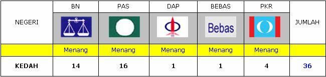 Keputusan PRU12 2008 Negeri Kedah.