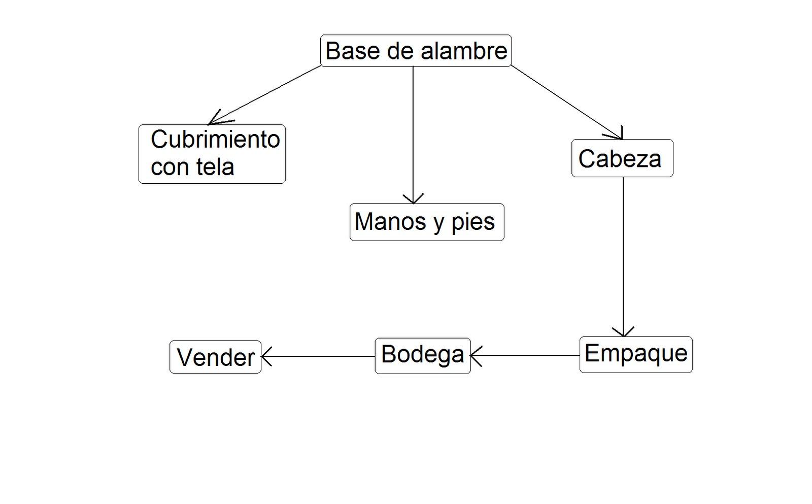 Atractivo Diagrama De Pie Humano Friso - Anatomía de Las Imágenesdel ...