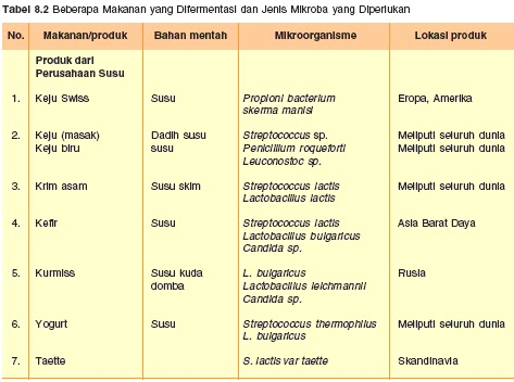bioteknologi tradisional konvensional