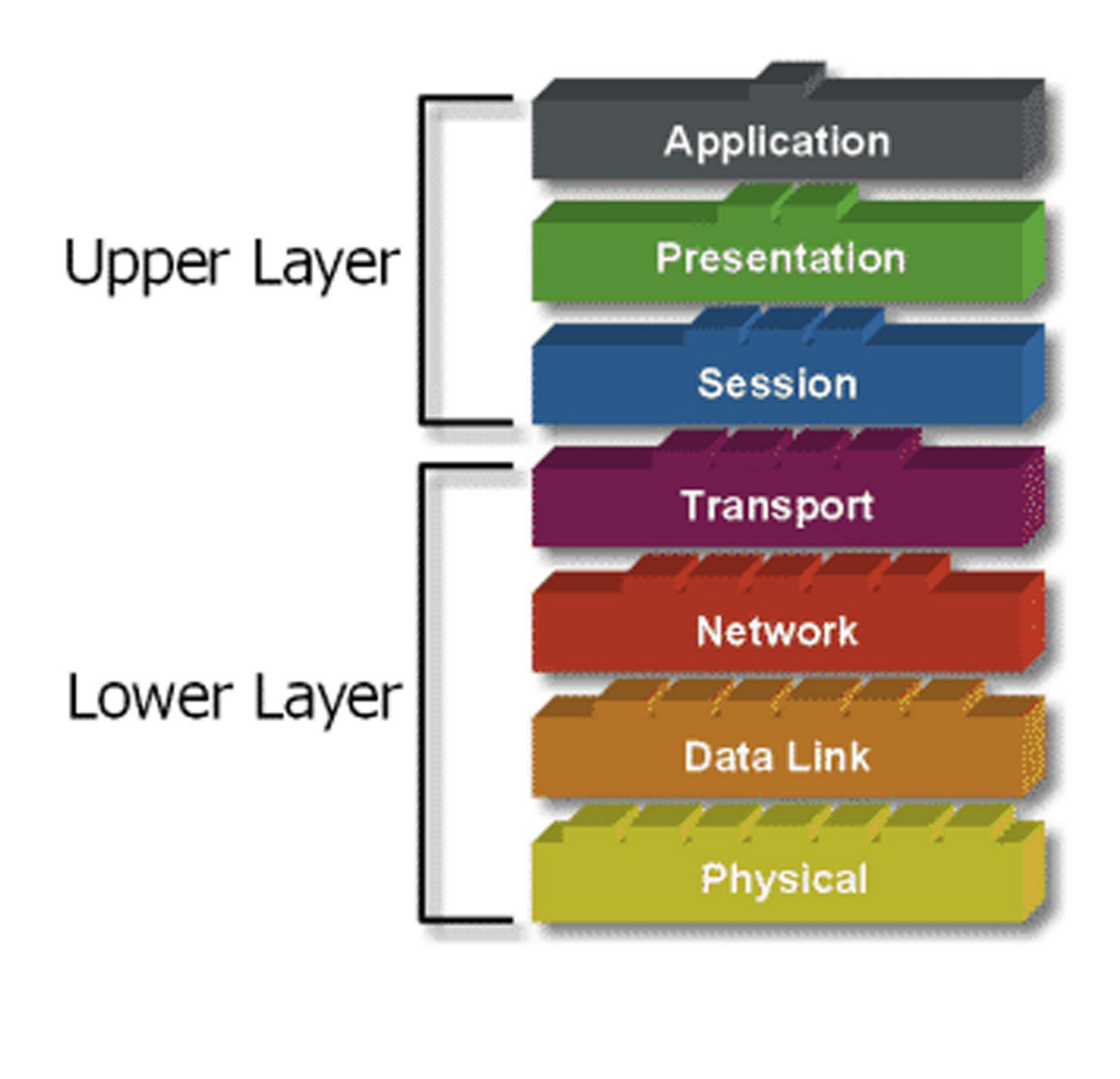 explain the different layers of osi Sans institute infosec reading room the open systems interconnect (osi) seven layer network interchangeability of layers such that different environments can.