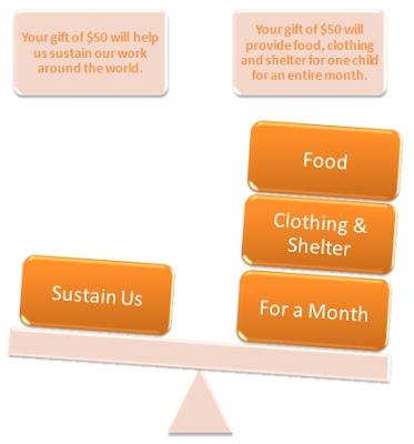 Image of Designated Fundraising Model